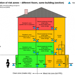 Le document BushProof : Care homes strategy for Infection Prevention & Control of Covid-19 based on clear delineation of risk zones cité par l'OMS et la British Geriatric Society